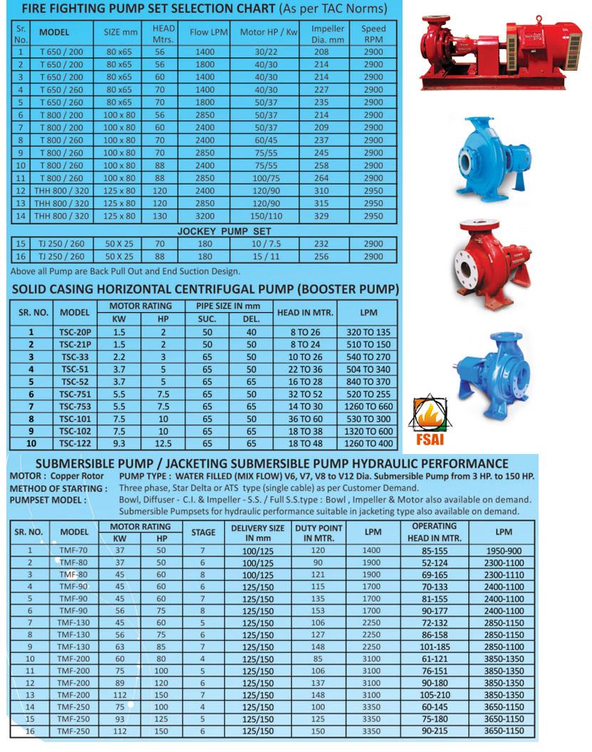 Techno Industries Pvt  Ltd  Fire Pump